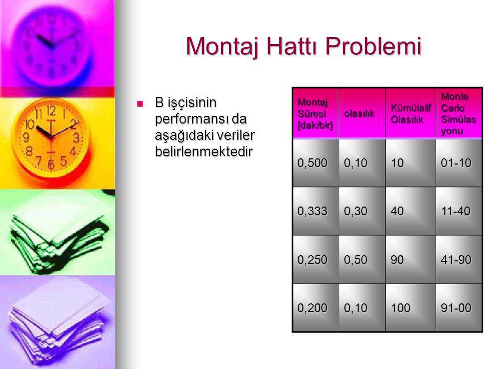 Montaj Hattı Problemi Montaj Süresi [dak/bir] olasılık. Kümülatif Olasılık. Monte Carlo Simülasyonu.